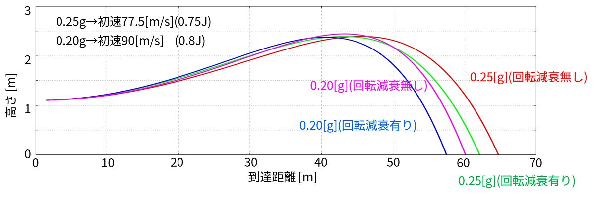 0.20,0.25gの違いと回転減衰