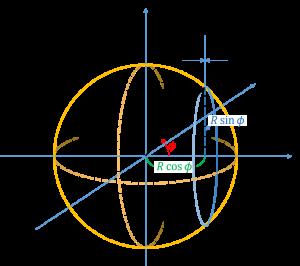 球に対する循環の計算