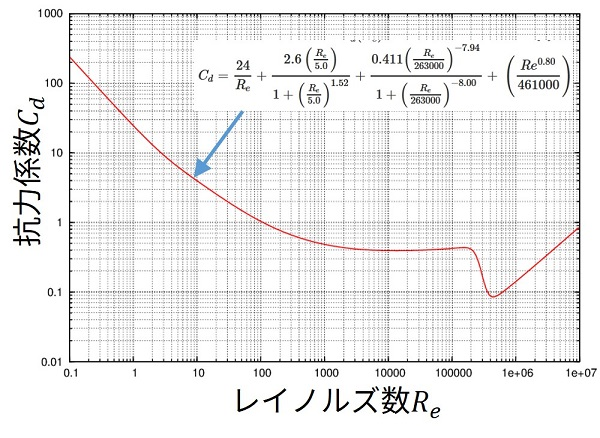Cdグラフ