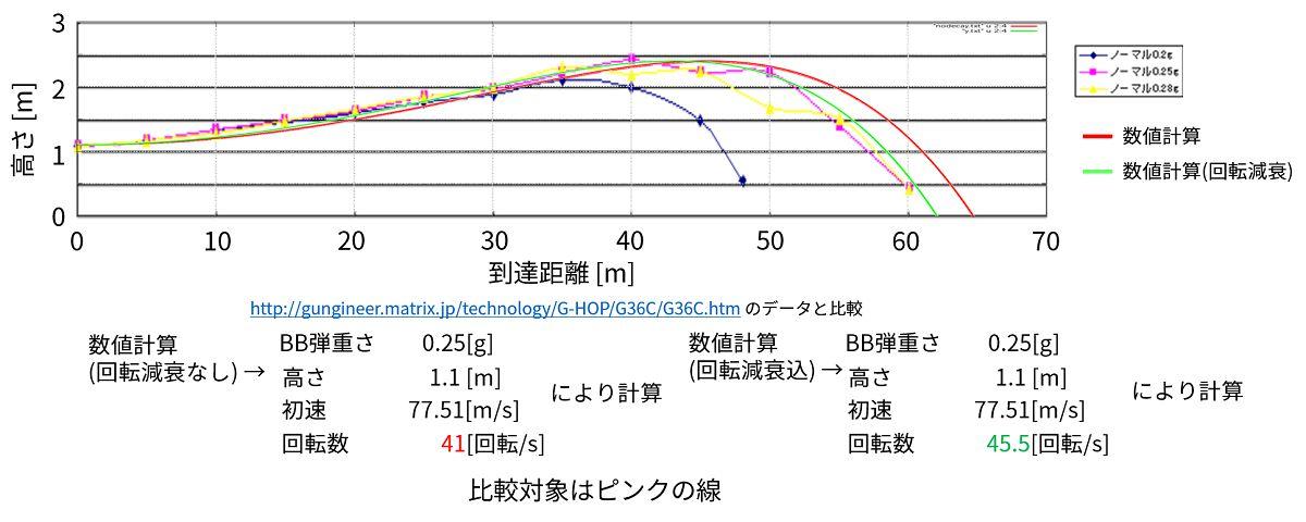 減衰ありの場合で実験と比較_c