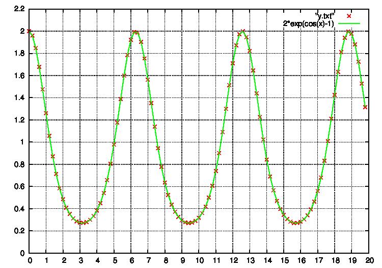 4次ルンゲクッタ法による計算1