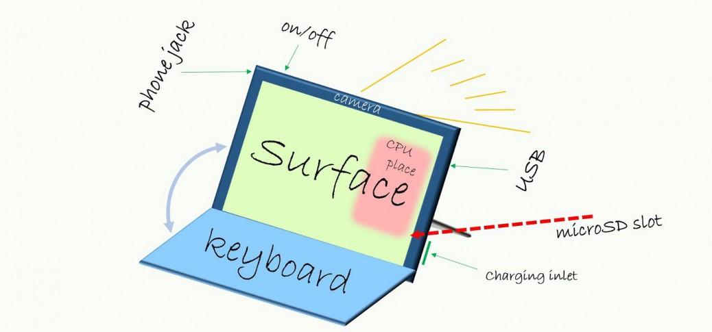SurfacePro3について
