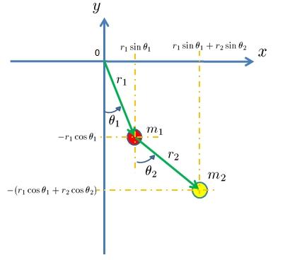 二重振り子座標