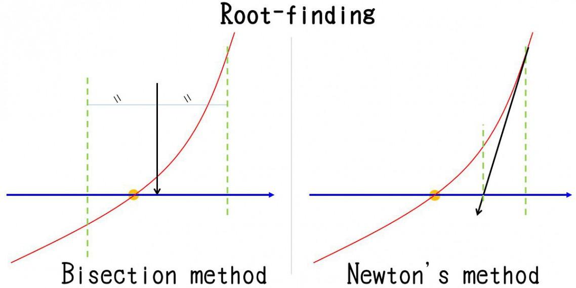 2分法、false position法、ニュートン法