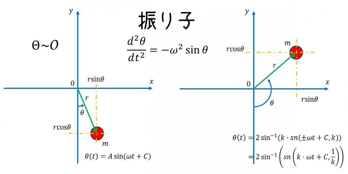 三角関数の微分 | JSciencer