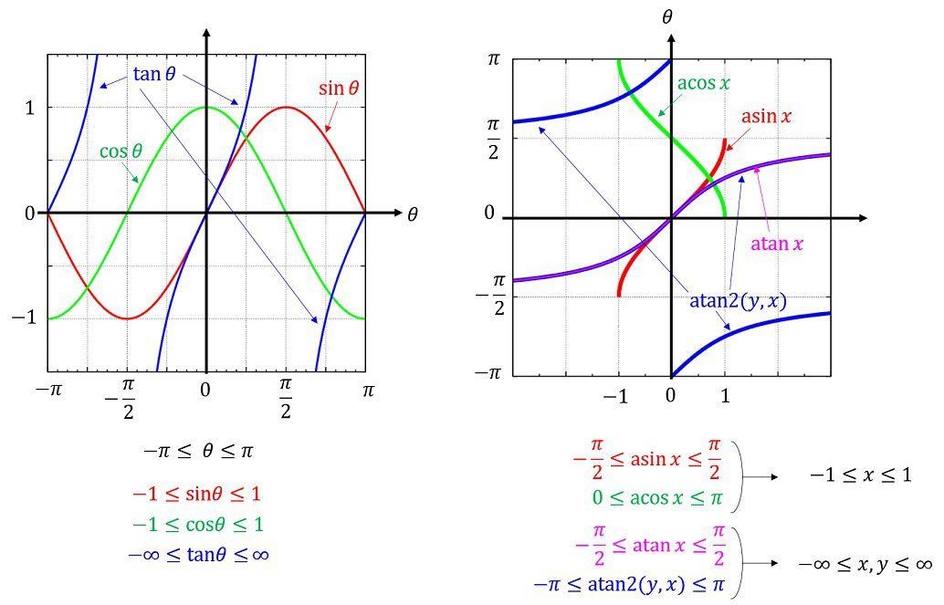 三角,逆三角関数の定義域と値域_compressed