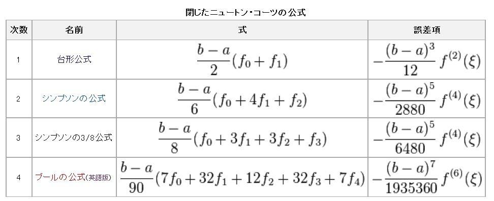 ニュートンコーツ型式_c