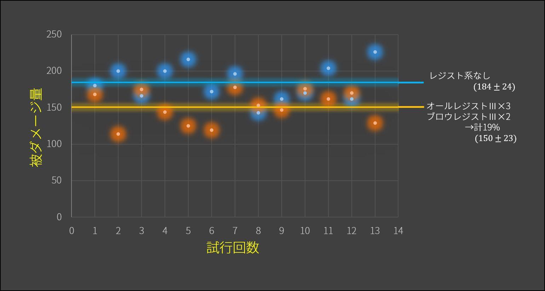 レジストによるダメージ量減少_c