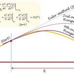 ルンゲ=クッタ法の説明と刻み幅制御
