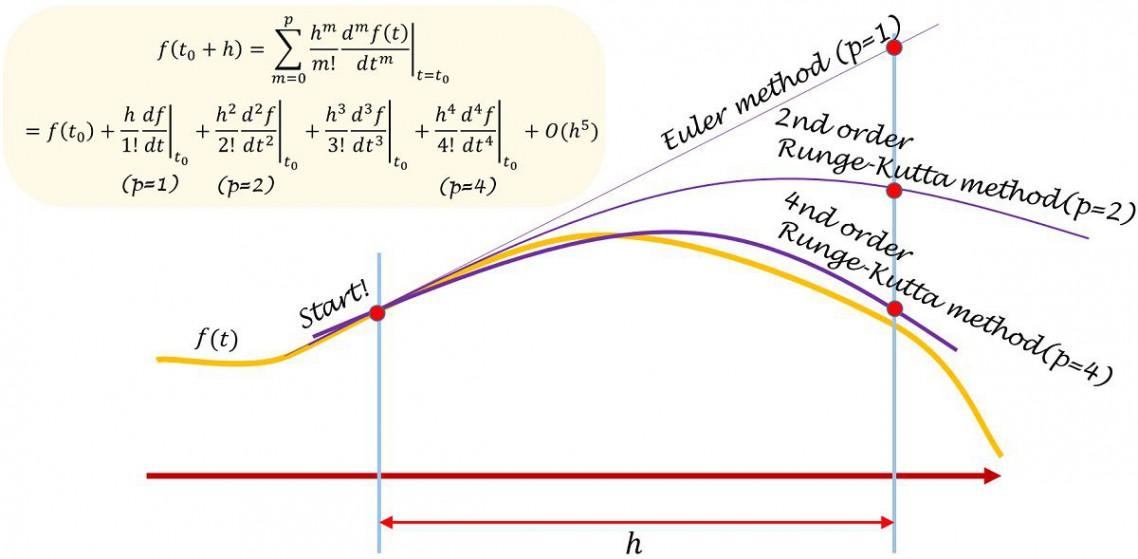 ルンゲクッタ法の説明と刻み幅制御