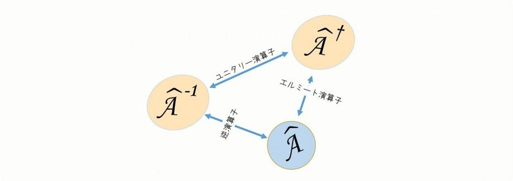 演算子の種類と説明