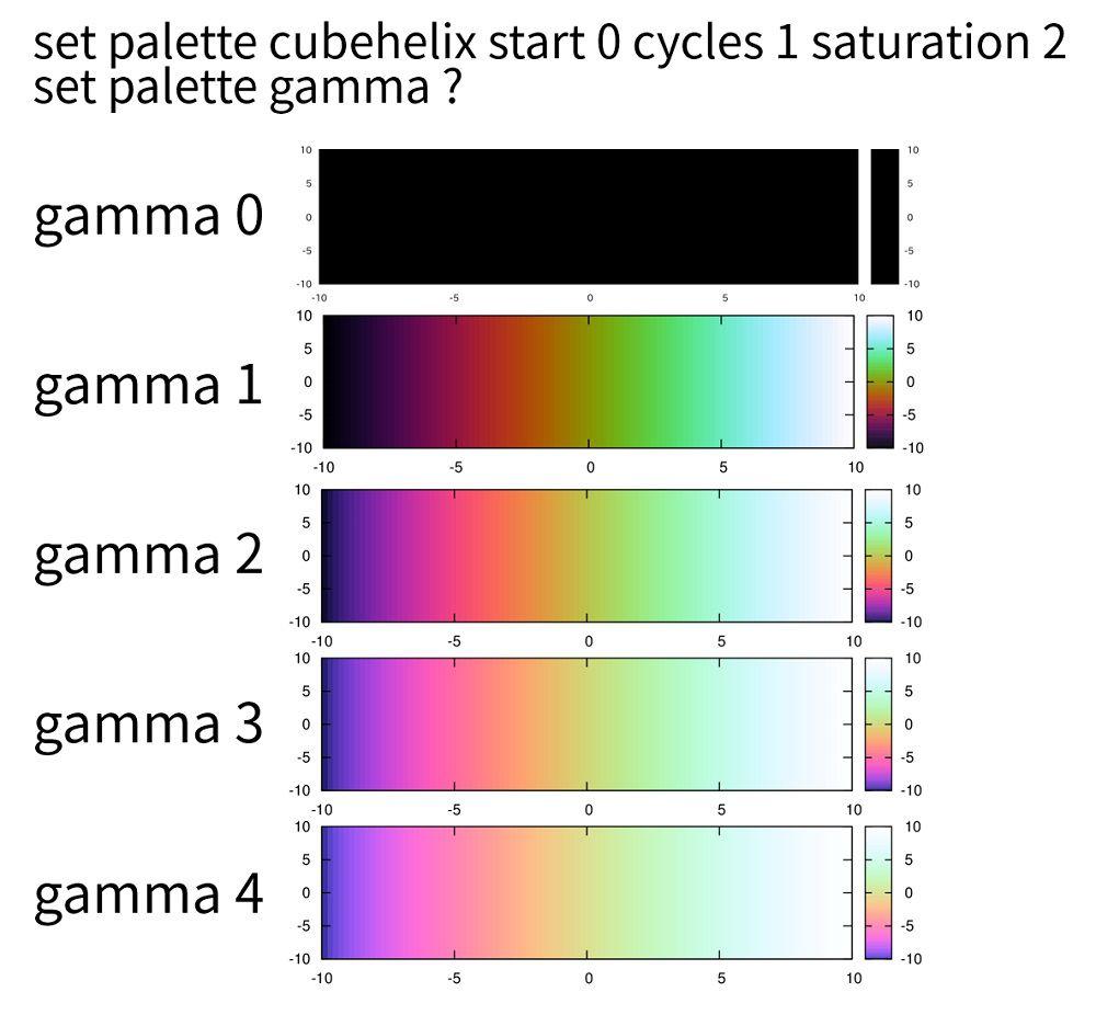 gamma_cubehelix_c