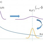 Schrödinger, Heisenberg, Interaction描像