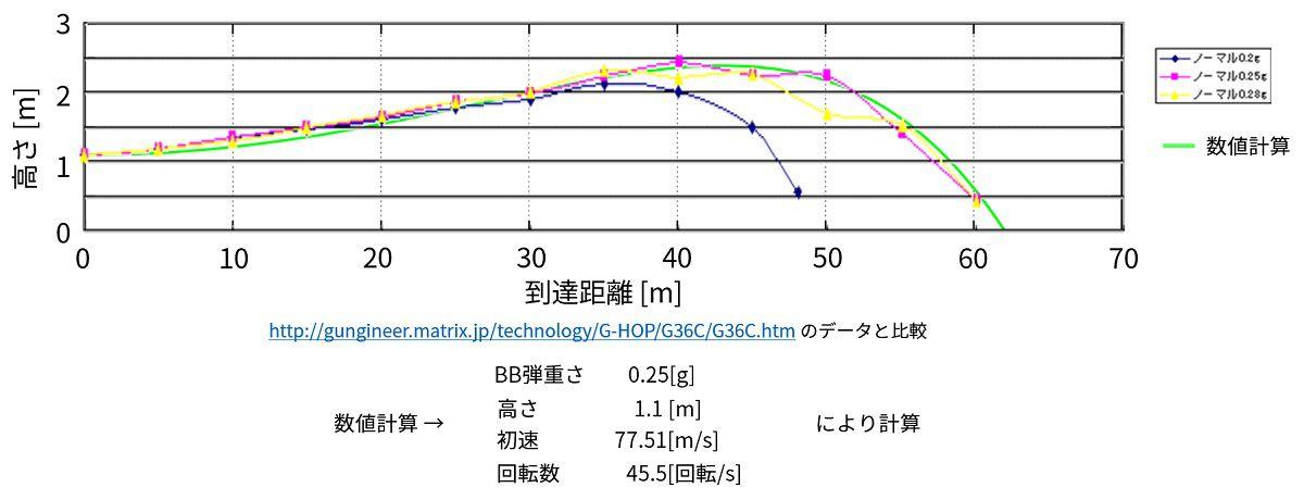 実験と比較(結果用)_c