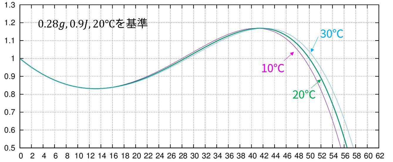 弾道の温度依存性_c