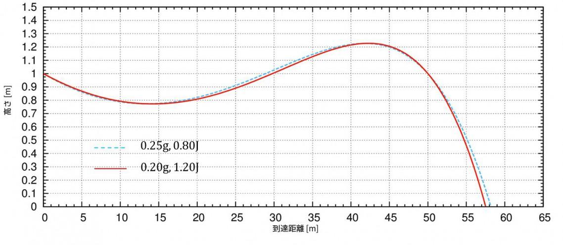 弾道計算(BB弾)の結果2、違う重さでの比較