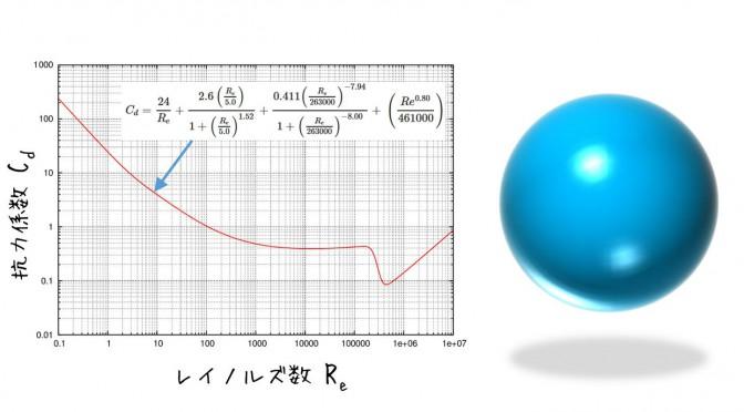 球体の空気抵抗と係数