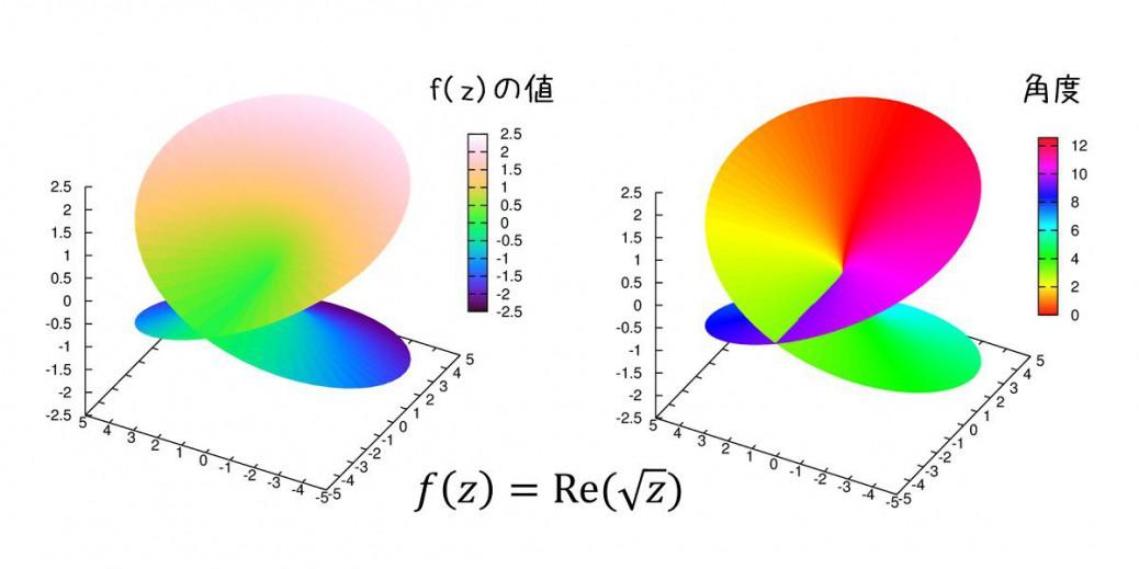 角度に依存して色を付ける(gnuplot)