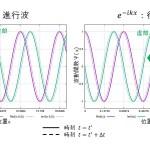 exp(ikx)が進行波であることの証明