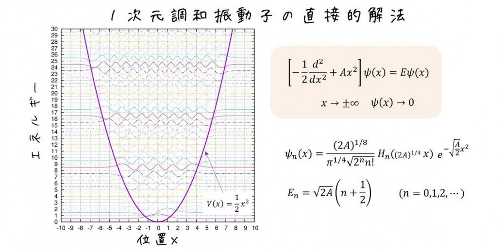 1次元調和振動子の直接的解法