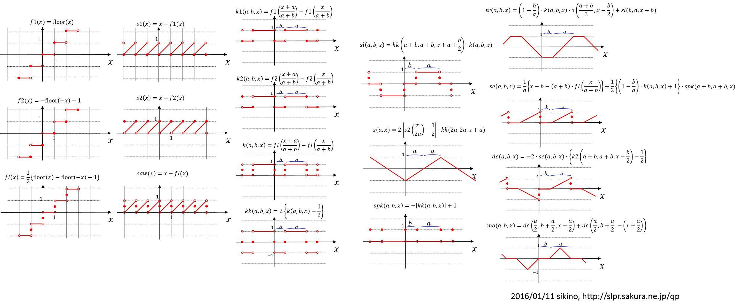 periodic_functions_c