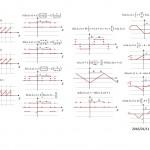 三角波、のこぎり波、矩形波、その他の数式