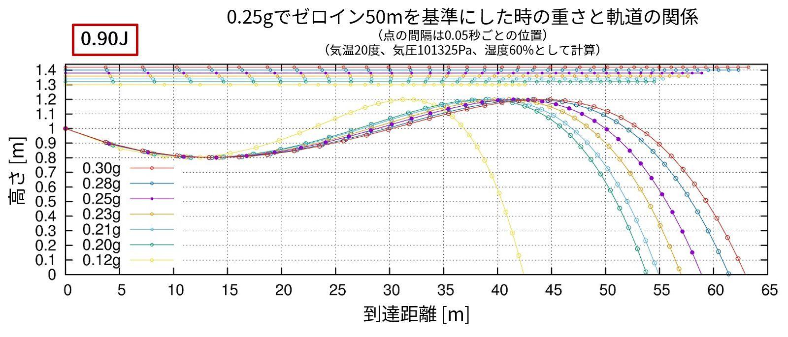 重さと軌道の関係_c