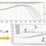 上下幅が一定の時の軌道と、撃ち上げ撃ち下し時の軌道のずれについて