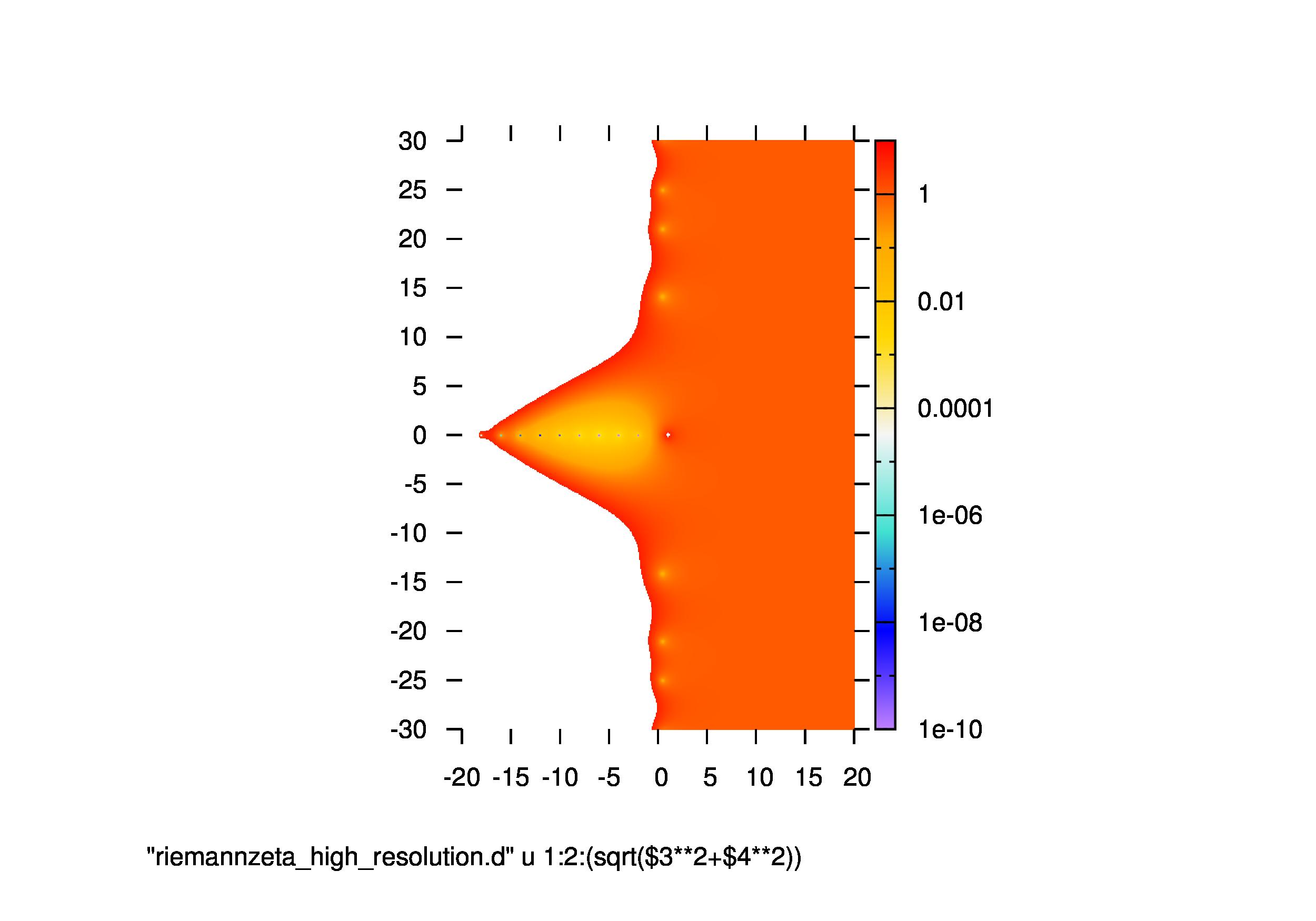map_riemann_logabs