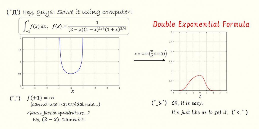 二重指数関数型数値積分