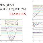 時間依存しないシュレーディンガー方程式と変分原理 2/2 (計算例)