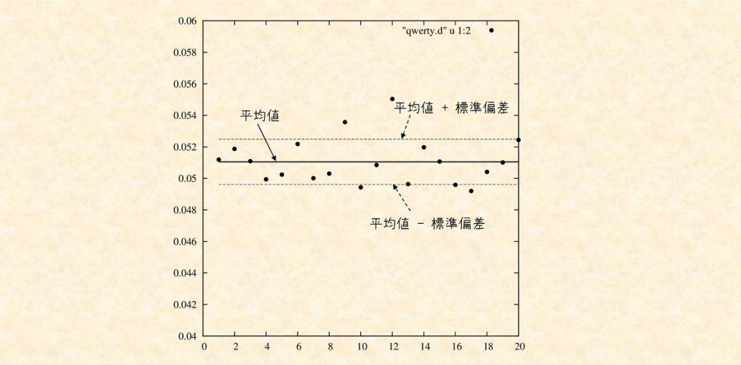 gnuplotで平均と分散を表示する