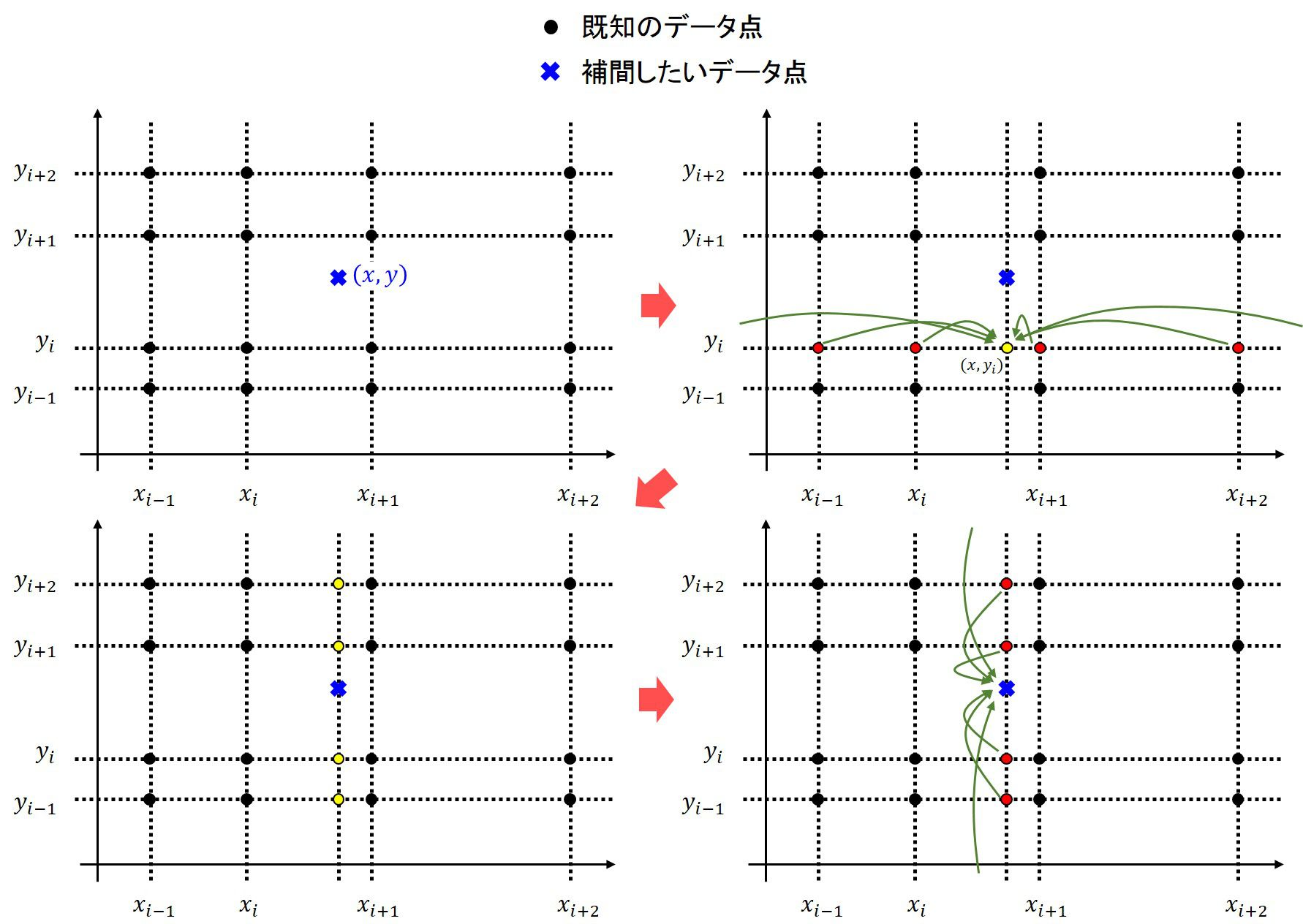 スプライン補間(1, 2次元)   シキノート