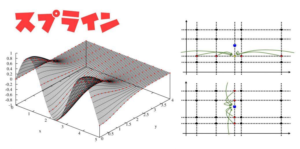 スプライン補間(1, 2次元)