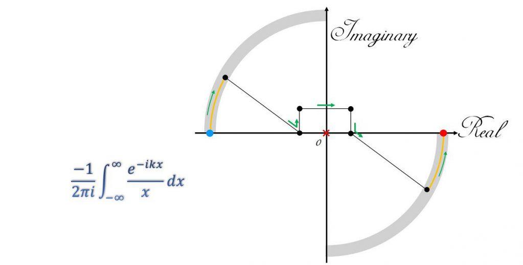 exp(-ikx)/x の無限区間に渡る積分を数値的に計算したい。