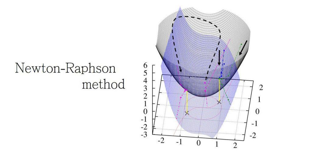 ニュートン法(1、2次元、多次元)