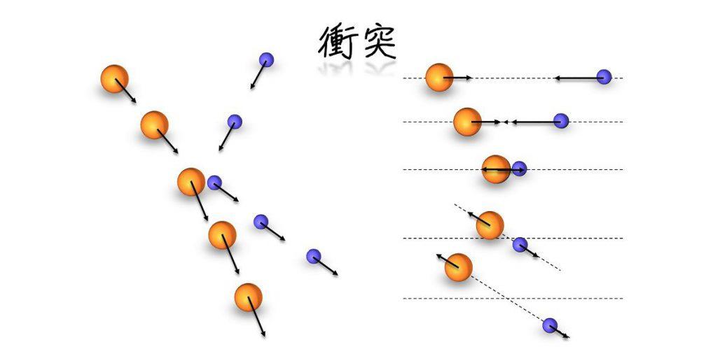 二体衝突後に物体が持ち得る速度