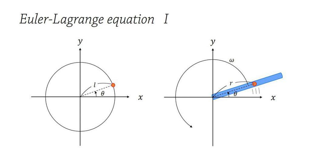 束縛条件下の運動 – ホロノミックな束縛