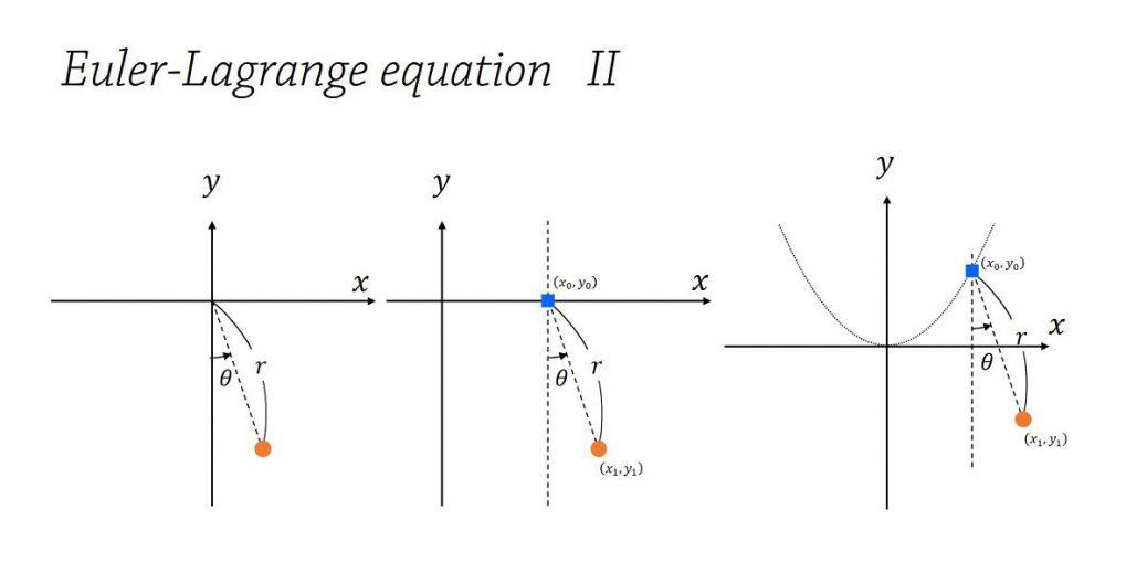 束縛条件下の運動 – ホロノミックな束縛と非保存力