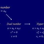 Hyper-dual numbersによる二階偏微分の計算