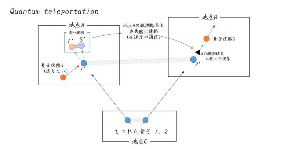 量子テレポーテーションのざっくりとした説明