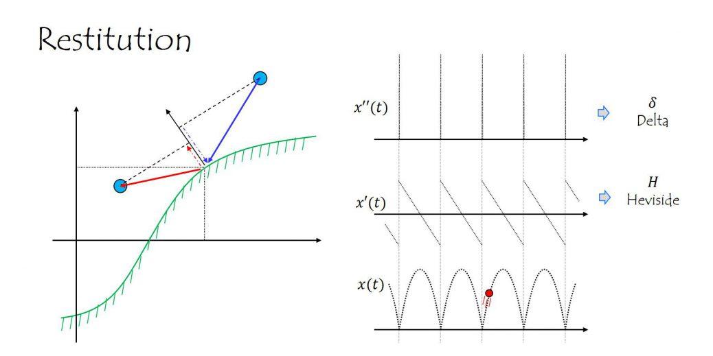 質点と壁との反発を表す運動方程式