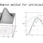 極値を求めるニュートン法