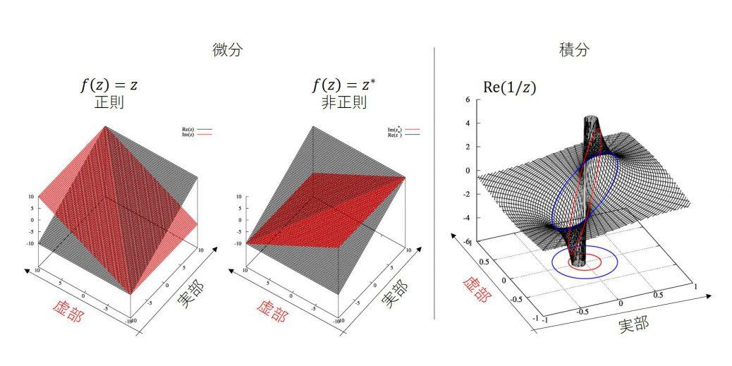複素関数の微分と積分