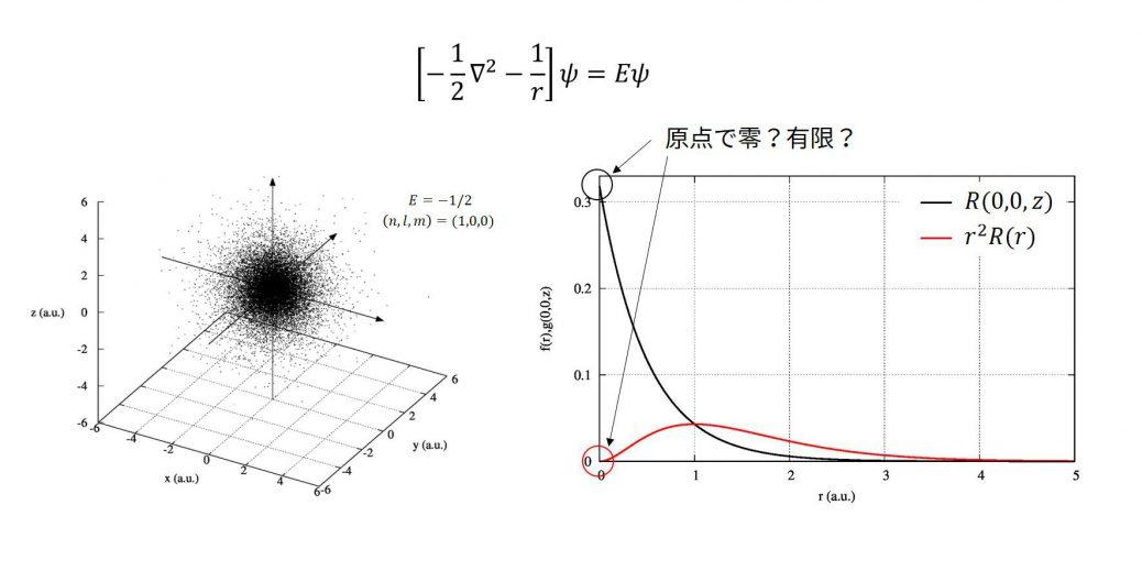 水素原子の原点に電子を見出すか?
