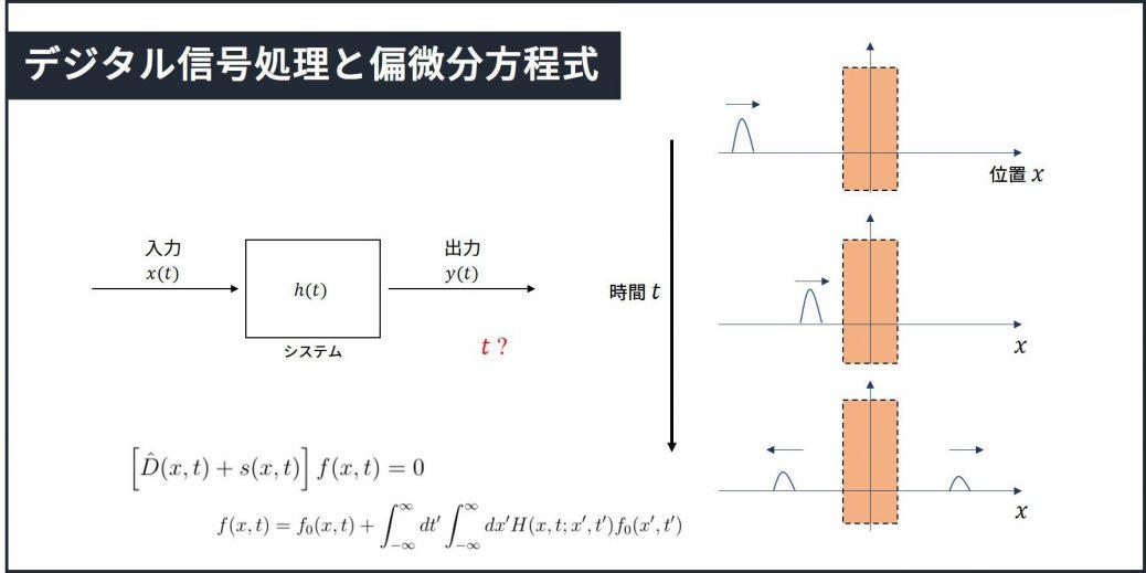 デジタル信号処理と偏微分方程式の関係