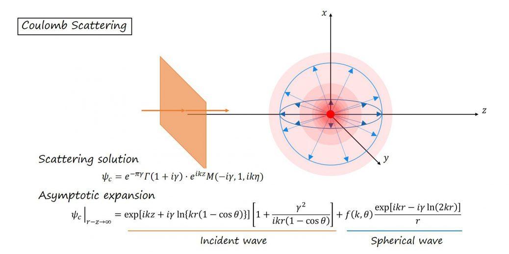 クーロンポテンシャルによる散乱(量子力学)