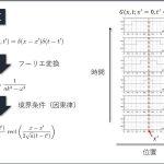 古典的な一次元波動方程式のグリーン関数